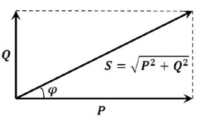 График суммарной S