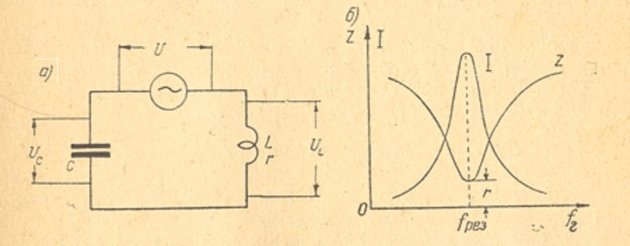 Схема (а) и резонансные кривые (б) для резонанса напряжений