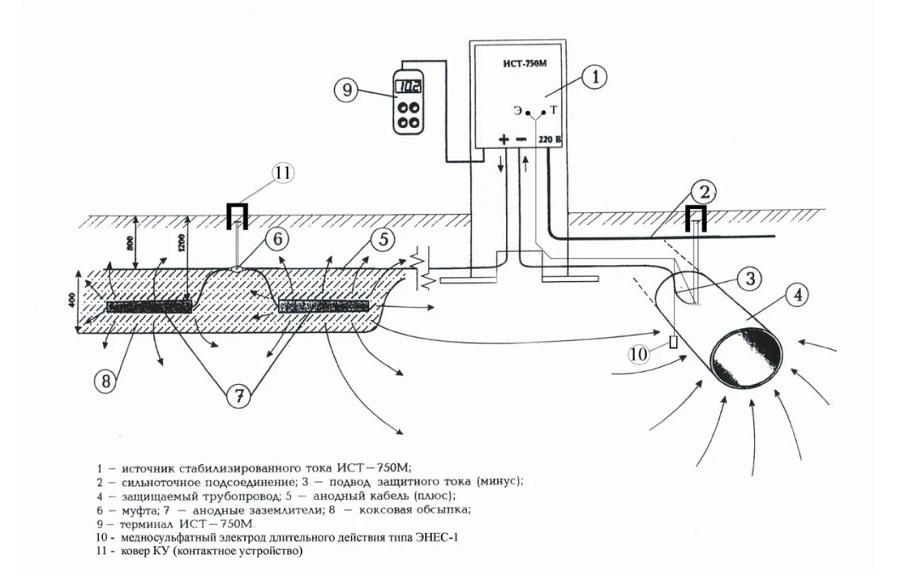Схема устройства катодной защиты