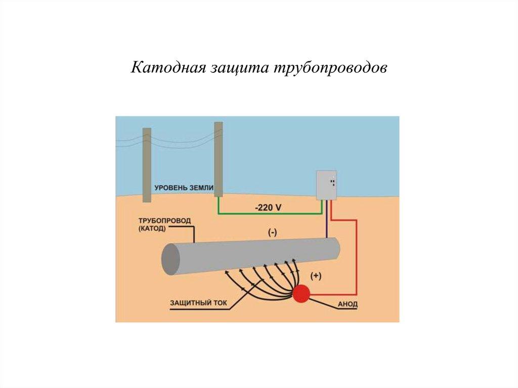 Применение ИПТ (источника постоянного тока) для защиты