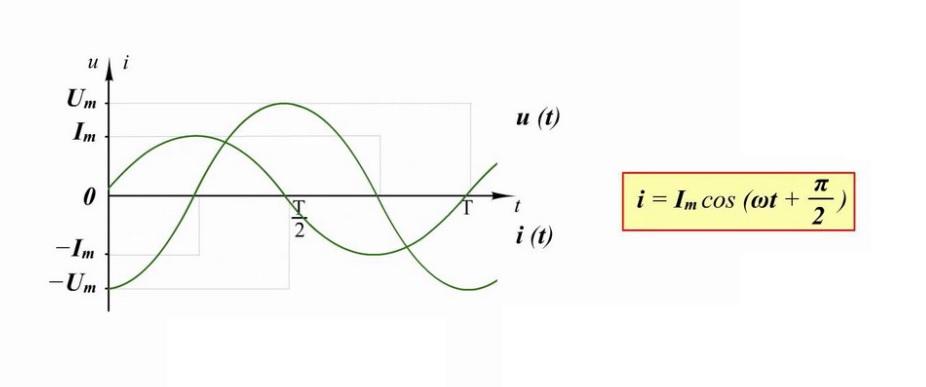 Пояснения к описанию циклов
