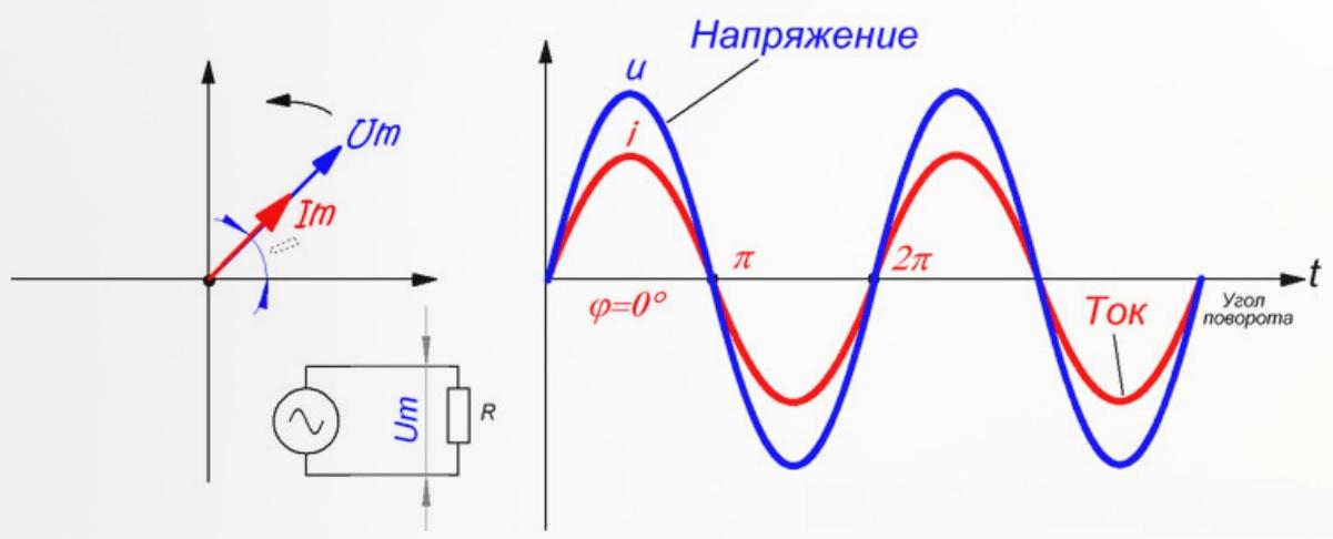 Распределение фаз в цепи с активным сопротивлением