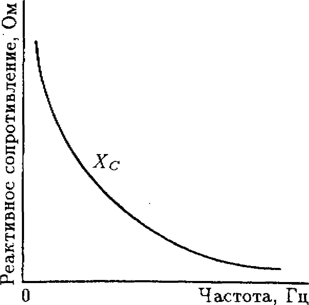 Зависимость от частоты