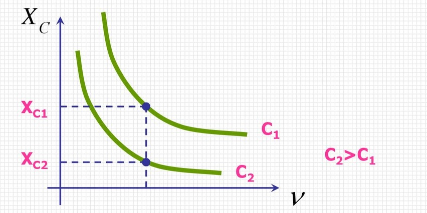 Зависимость реактивного сопротивления конденсатора от частоты сигнала