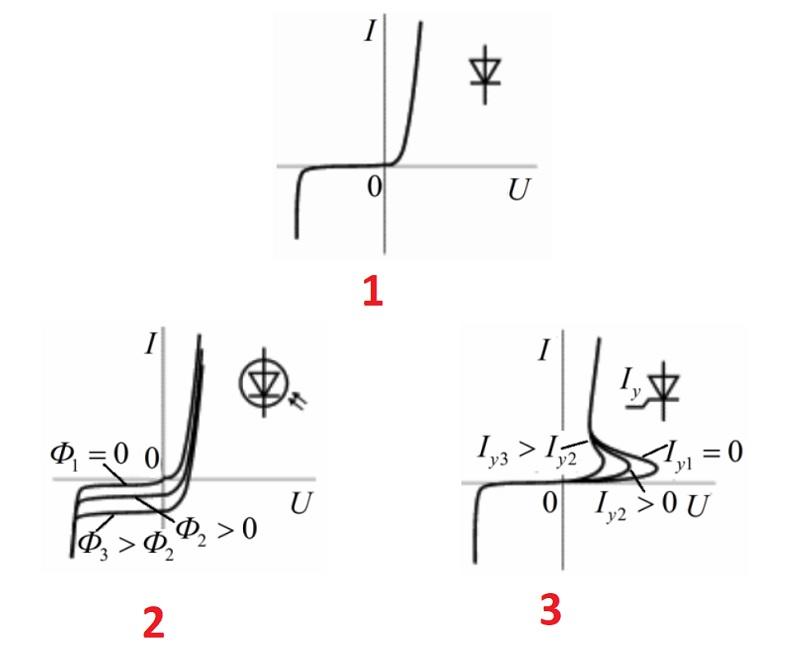 Нелинейные элементы