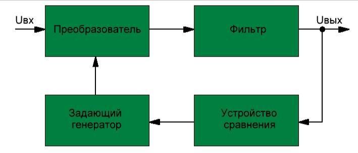 Блок-схема ИС