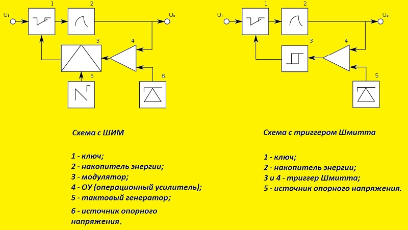 Блок-схемы ИПН с триггером Шмитта и ШИМ